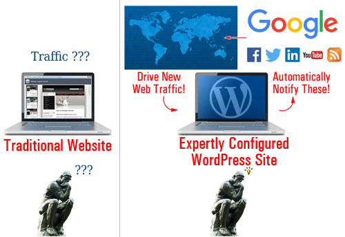 Web Site Traffic Blueprint Part 1 - Discover How To Create An Automated Web Traffic-Getting Machine With WordPress