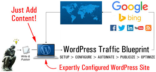 Web Traffic Blueprint Part 1 - A Complete Guide To Attracting More Web Traffic For Your Business Automatically