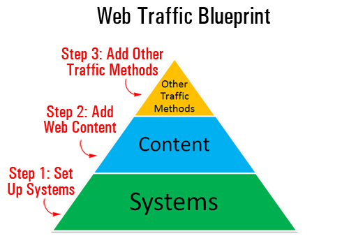 Web Traffic Blueprint Part 1 - Discover How To Grow Your Web Traffic For Your Business
